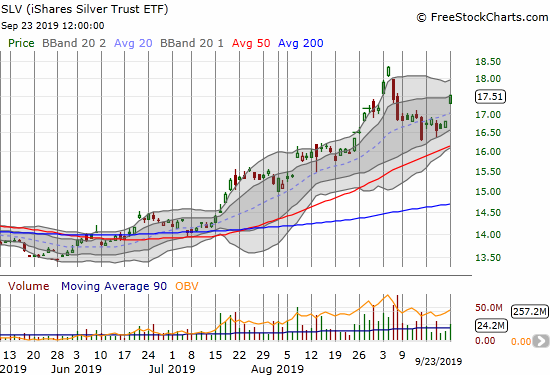 The iShares Silver Trust ETF (SLV) popped 4.2% as the cool-off period from August's sharp run-up looks like it is ending.