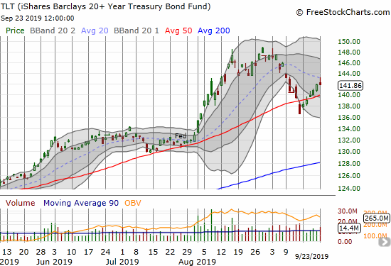 The iShares Barclays 20+ Year Treasury Bond Fund (TLT) recovered quickly from a 50DMA breakdown. TLT closed the day flat after fading from its downtrending 20DMA.
