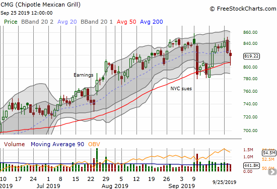 Chipotle Mexican Grill (CMG) bounced nearly perfectly off its 50DMA support.