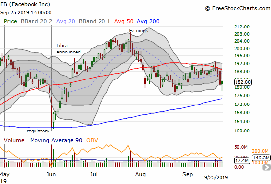 Facebook (FB) bounced sharply away from its post-earnings low a day after confirming 50DMA resistance.