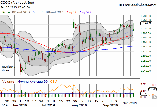 Alphabet (GOOG) gained 2.3% and reversed all the previous day's losses. GOOG almost closed at its post-earnings high.