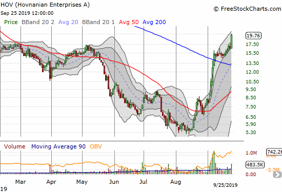 Hovnanian Enterprises (HOV) soared 19.5% to an 8-month high. The stock recently recovered from 2019's steep loss with a 263% gain in just 6 weeks.