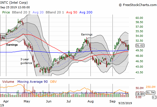 Intel (INTC) gained 2.4% after bouncing off its 200DMA support.