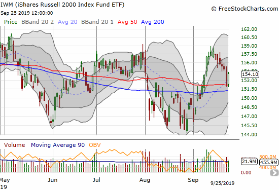 The iShares Russell 2000 Index Fund ETF (IWM) gained 1.1% after bouncing off 50DMA support.