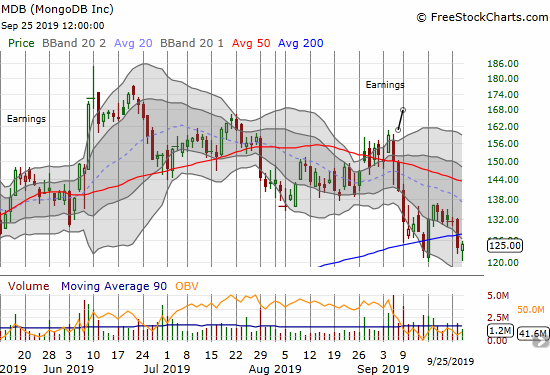 MongoDB (MDB) failed to hold 200DMA support again. Today's hammer gives the prospect of a more sustainable bottom.