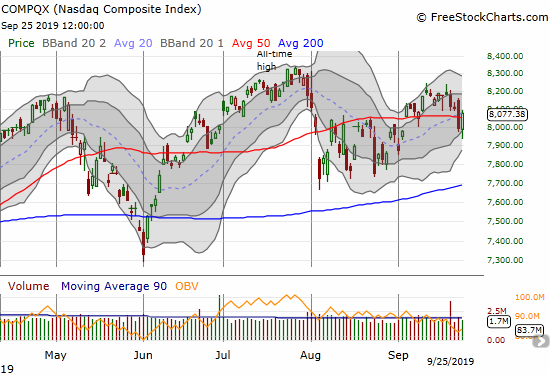 The NASDAQ (COMPQX) gained 1.1% and recovered from the previous day's 50DMA breakdown.