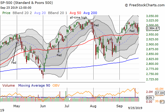 The S&P 500 (SPY) bounced away from 50DMA support for the second day in a row. Today it gained 0.6%.