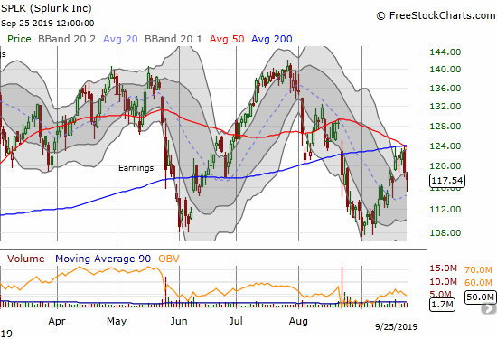 Splunk (SPLK) bounced off its intraday low to limit the day's loss to 1.2%, but it still confirmed converged resistance at its 50 and 200DMAs.