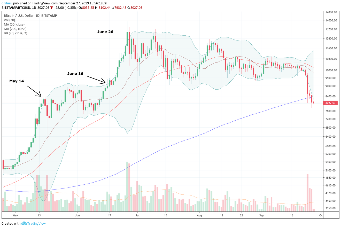 Bitcoin (BTC/USD) broke through 200DMA support and now trades around a 3-month low.