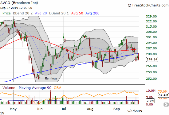 Broadcom (AVGO) confirmed its 200DMA resistance with a fade and a 1.0% loss.