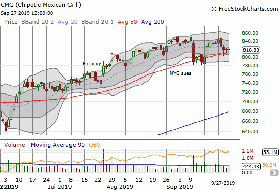 Chipotle Mexican Grill (CMG) toe-tapped on 50DMA support three days in a row.