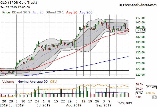 The SPDR Gold Trust (GLD) gapped down and closed right at its 50DMA support.