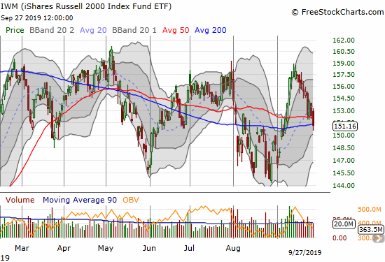 The iShares Russell 2000 Index Fund ETF (IWM) lost 0.8% as it broke through 50DMA support and closed at its 200DMA support.