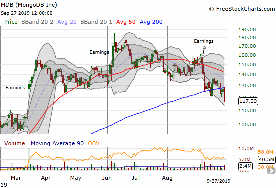 MongoDB (MDB) confirmed 200DMA resistance with a 7.4% loss.