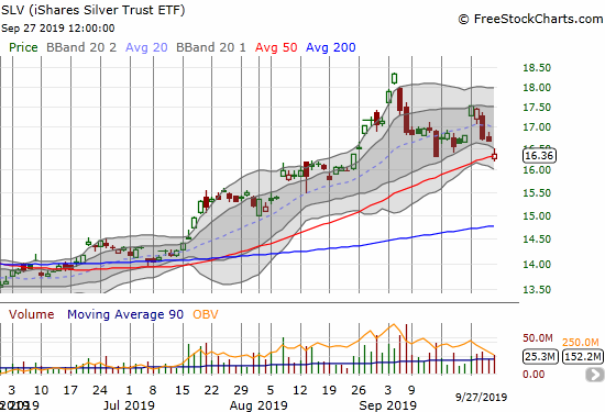 The iShares Silver Trust ETF (SLV) lost 1.9% and gapped right down to its 50DMA.
