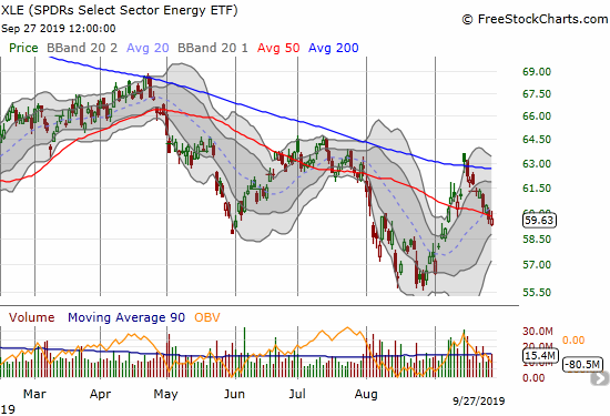The SPDRS Select Energy ETF (XLE) marginally confirmed its 50DMA breakdown as it continues to trade straight down from the last gap up.
