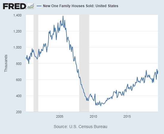 New home sales for August, 2019 rebounded and came close to the post-recession high set two months earlier.
