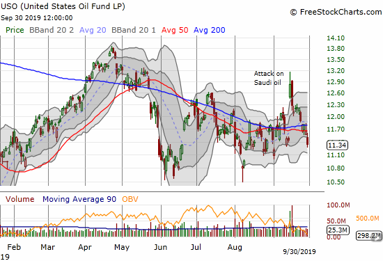 The United States Oil Fund (USO) finished reversing its mid-September gap up. The 2.7% loss confirmed 200DMA resistance and created a 50DMA breakdown.