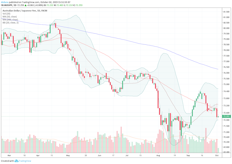 The Australian dollar versus the Japanese yen (AUD/JPY) took a steep dive through 50DMA support.