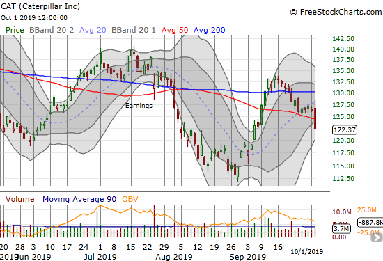 Caterpillar (CAT) initially traded up but broke down below 50DMA support for a 3.1% loss.