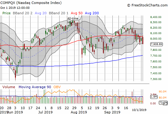 The NASDAQ (COMPQX) reconfirmed 50DMA resistance and closed at a 1-month low.