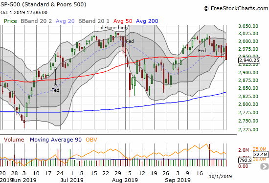 The S&P 500 (SPY) broke down below its 50DMA support and nearly reversed all its gains from the 50DMA breakout almost a month ago.