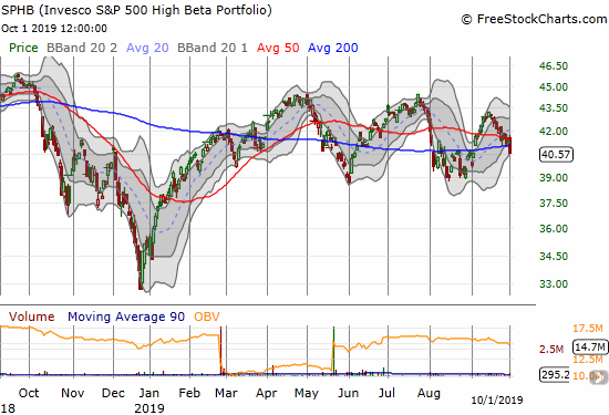 The Invesco S&P 500 High Beta ETF (SPHB) failed to achieve a new all-time high after Q4's sell-off and has remained stuck in a trading range for most of 2019.