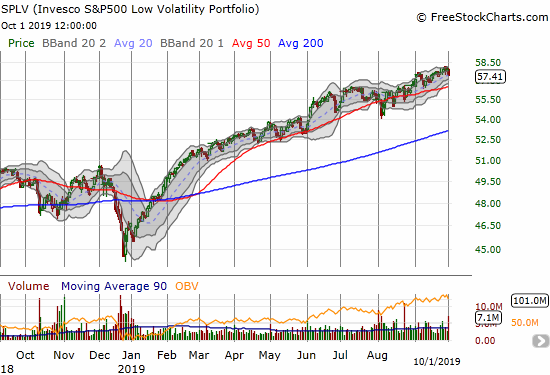 Invesco S&P 500 Low Volatility Portfolio (SPLV) definitely reestablished an uptrend after last year's Q4 sell-off.