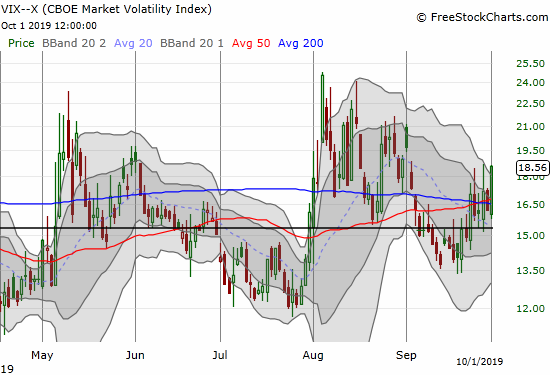 The volatility index (VIX) is hanging tough against the typical crowd of volatility faders.