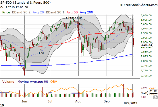The S&P 500 (SPY) confirmed its 50DMA breakdown with a 1.8% loss, but also closed well below its lower Bollinger Band.