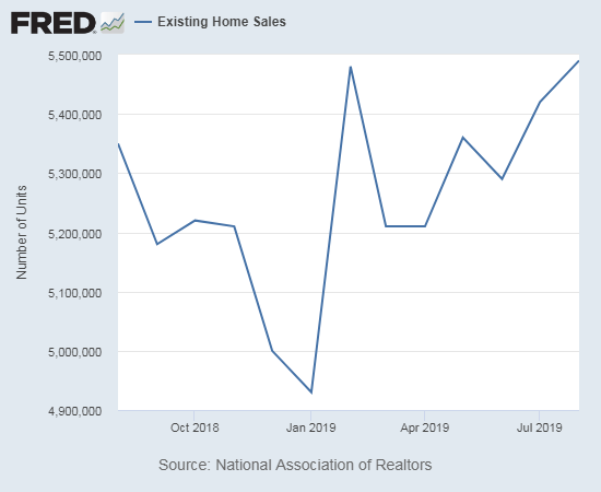 Existing home sales finally surpass the February, 2019 level.