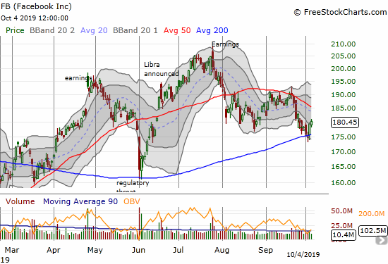 Facebook (FB) bounced back from a brief 200DMA breakdown