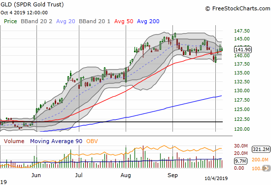 SPDR Gold Trust (GLD) rebounded from a 50DMA breakdown.