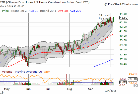 The iShares Dow Jones Home Construction ETF (ITB) has experienced near relentless buying since the slow motion breakout in August.