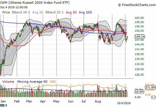 The iShares Russell 2000 Index Fund ETF (IWM) likely confirmed a test of the lows of the extended trading range.