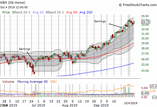 KB Home (KBH) has traded nearly straight up since the August breakout.
