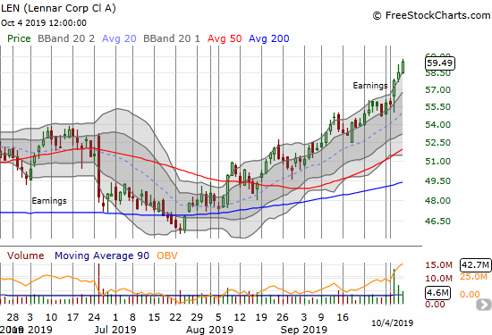 The recent aggressive buying in Lennar (LEN) accelerated after earnings.