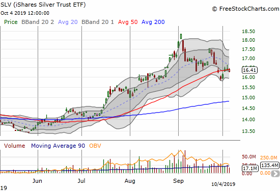 The iShares Silver Trust ETF (SLV) is struggling to hold onto its 50DMA after an earlier breakdown.