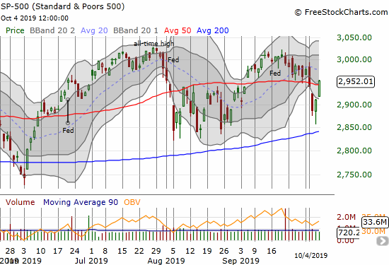 The S&P 500 (SPY) nearly tested 200DMA support before a marginal 50DMA breakout to end the week.
