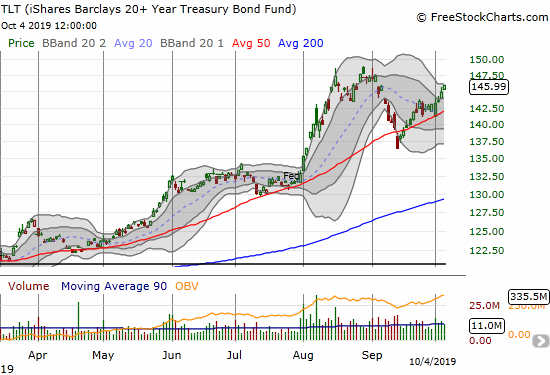 The iShares Barclays 20+ Year Treasury Bond Fund (TLT) is bouncing back from a 50DMA breakdown and a successful test of 50DMA support.