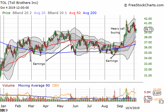 Toll Brothers (TOL) is struggling to regain the momentum after a day of heavy call buying in September.