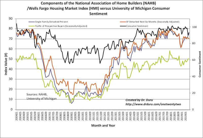 Only the Single Family Present component of the Housing Market Index (HMI) increased in September along with a small recovery in consumer confidence.