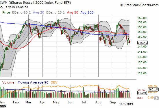 The iShares Russell 2000 Index Fund ETF (IWM) is once again trading down to the bottom of its extended trading range.