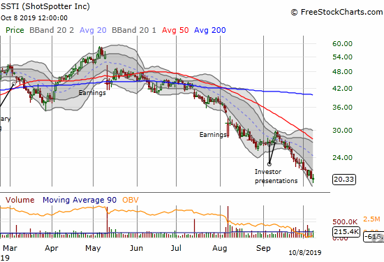 ShotSpotter (SSTI) has suffered near relentless selling since disappointing earnings in May knocked the stock off its 2019 peak.