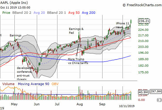 Apple (AAPL) gapped up to a 2.7% gain and an all-time high.