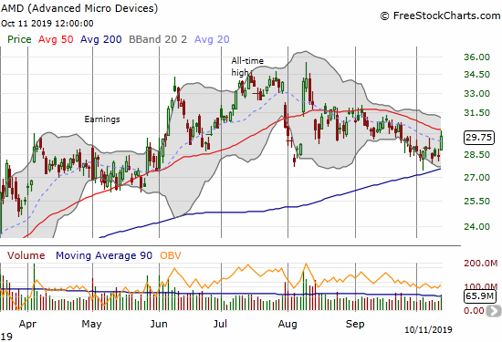 Advanced Micro Devices (AMD) survived a test of 200DMA support but is faded from 50DMA resistance.