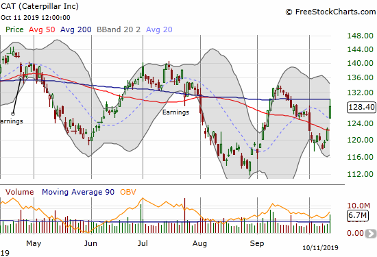 Caterpillar (CAT) gained 4.7% but faded from 200DMA resistance.