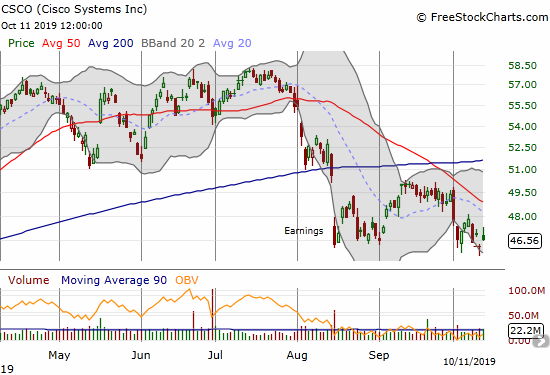 Cisco (CSCO) is struggling to hold onto its post-earnings low.