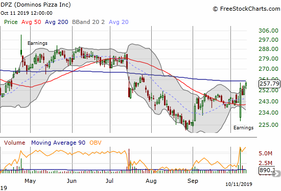 Dominos Pizza (DPZ) is challenging 200DMA resistance after a sharp recovery from a post-earnings gap down.