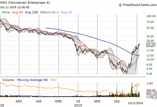 Hovnanian Enterprises (HOV) gained 6.9% for a 10-month high.